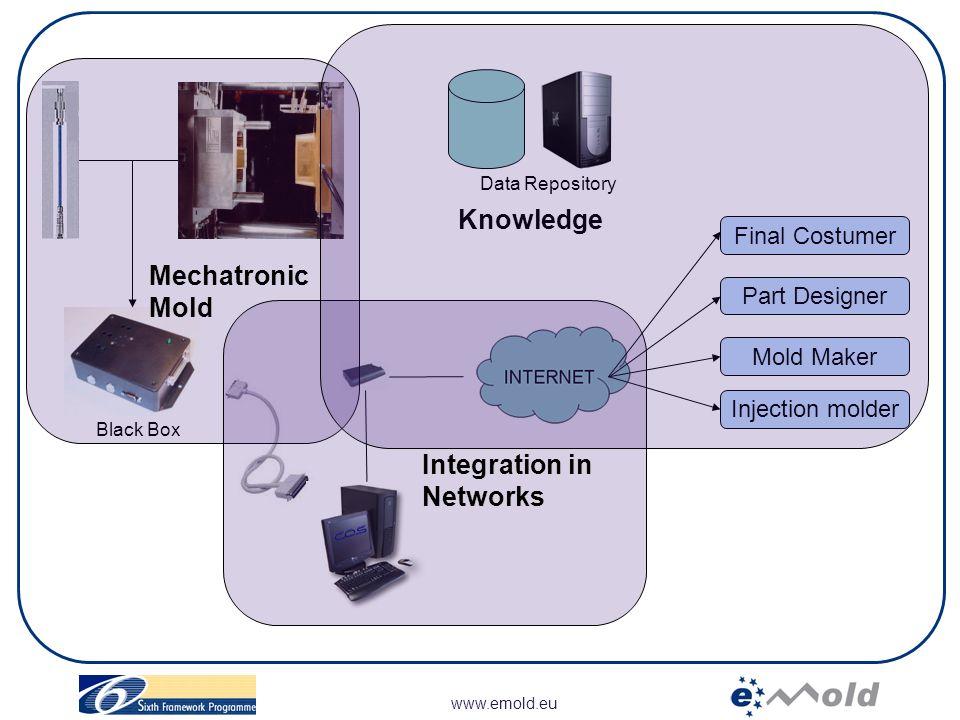 www.emold.eu Status BLACK-BOX Hardware: Gumstick Procesador (PC) + Controlador Software de Comunicación con la Maquina Inyectora Protocolos de Comunicación de la inyectora