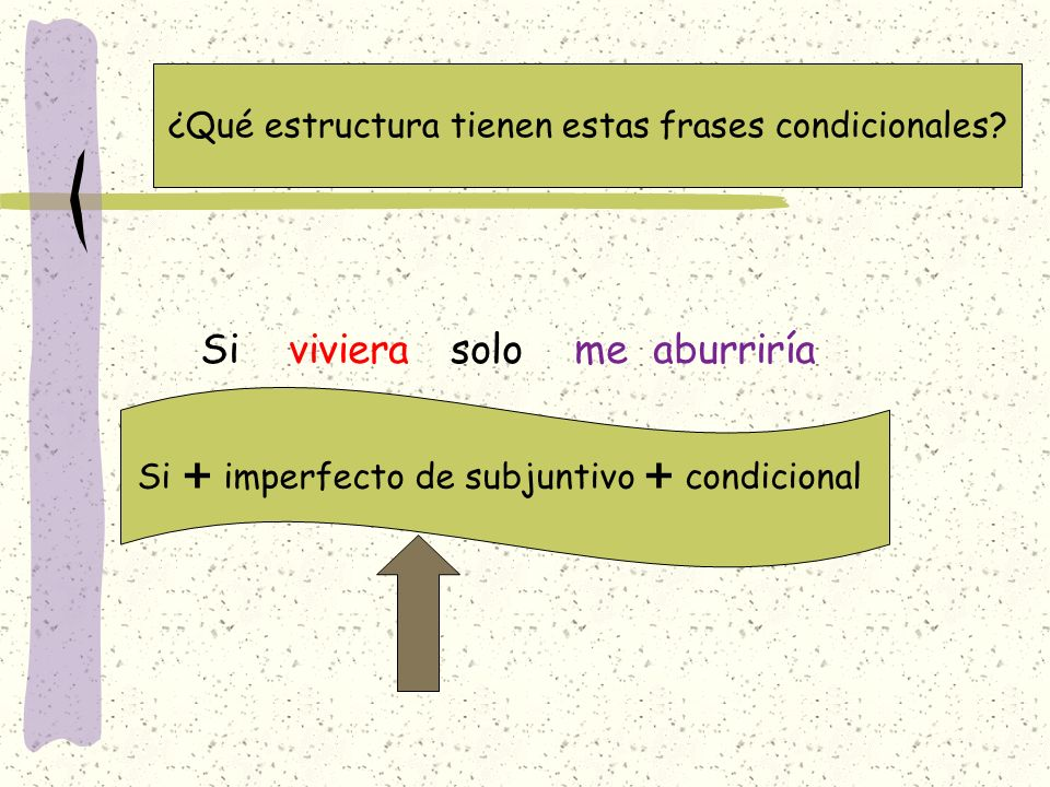 ¿Qué estructura tienen estas frases condicionales? Si imperfecto de subjuntivo condicional Si viviera solo me aburriría