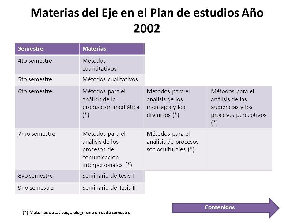Materias del Eje en el Plan de estudios Año 2002 SemestreMaterias 4to semestreMétodos cuantitativos 5to semestreMétodos cualitativos 6to semestreMétod
