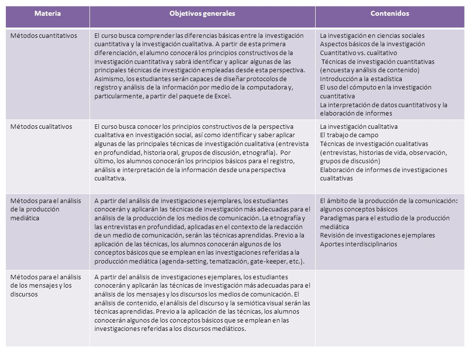 MateriaObjetivos generalesContenidos Métodos cuantitativosEl curso busca comprender las diferencias básicas entre la investigación cuantitativa y la i