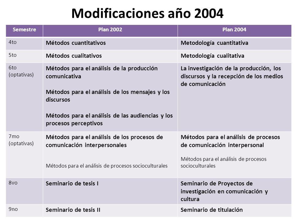 Modificaciones año 2004 SemestrePlan 2002Plan 2004 4to Métodos cuantitativosMetodología cuantitativa 5to Métodos cualitativosMetodología cualitativa 6