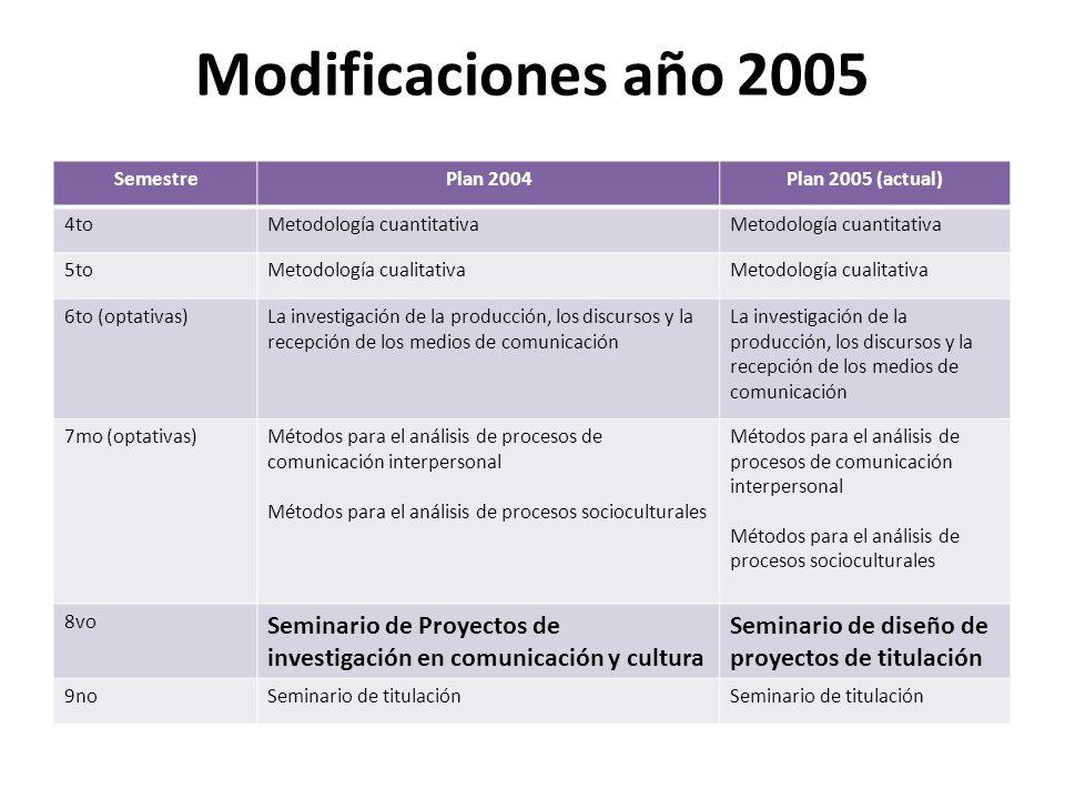 Modificaciones año 2005 SemestrePlan 2004Plan 2005 (actual) 4toMetodología cuantitativa 5toMetodología cualitativa 6to (optativas)La investigación de