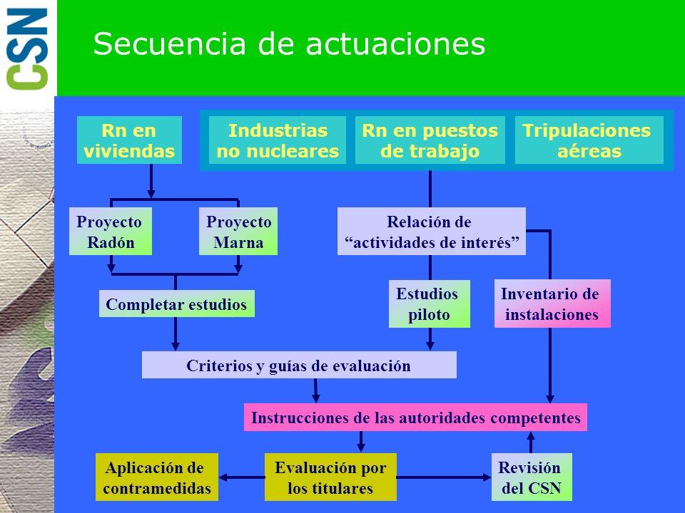 Plan de actuación. Componentes Poner en práctica en Plan de Actuación que se compone de: Secuencia de actuaciones Agentes y funciones Productos Priori