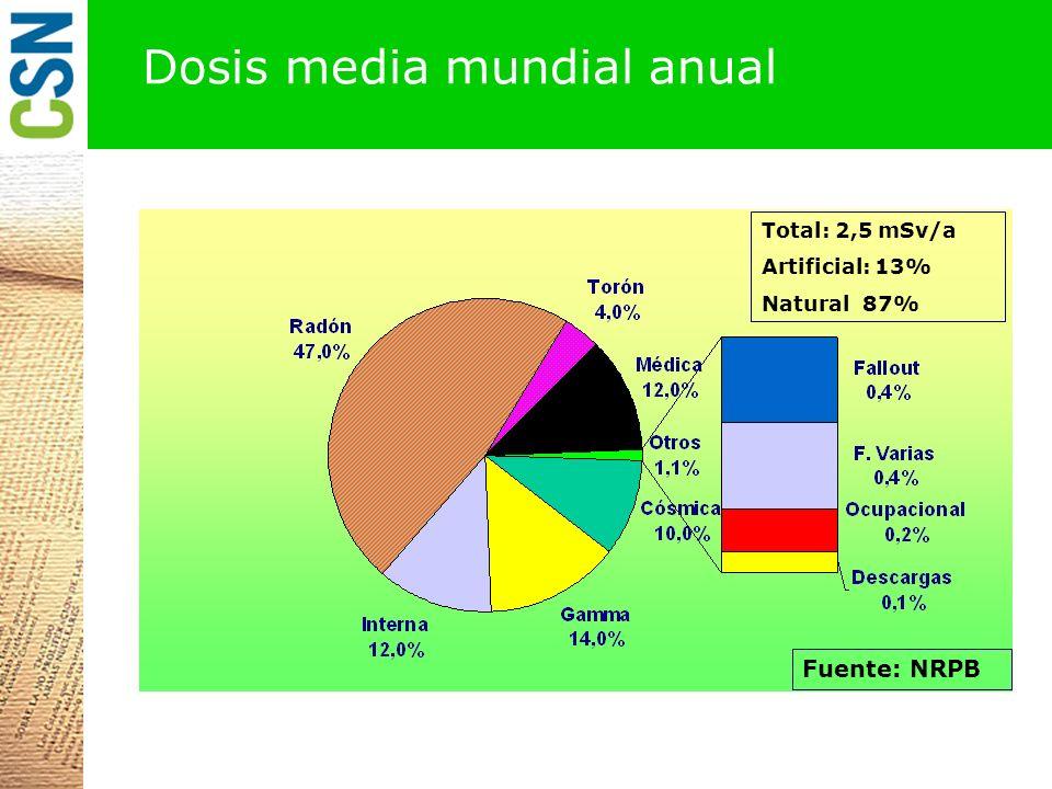 Total: 2,5 mSv/a Artificial: 13% Natural 87% Fuente: NRPB Dosis media mundial anual