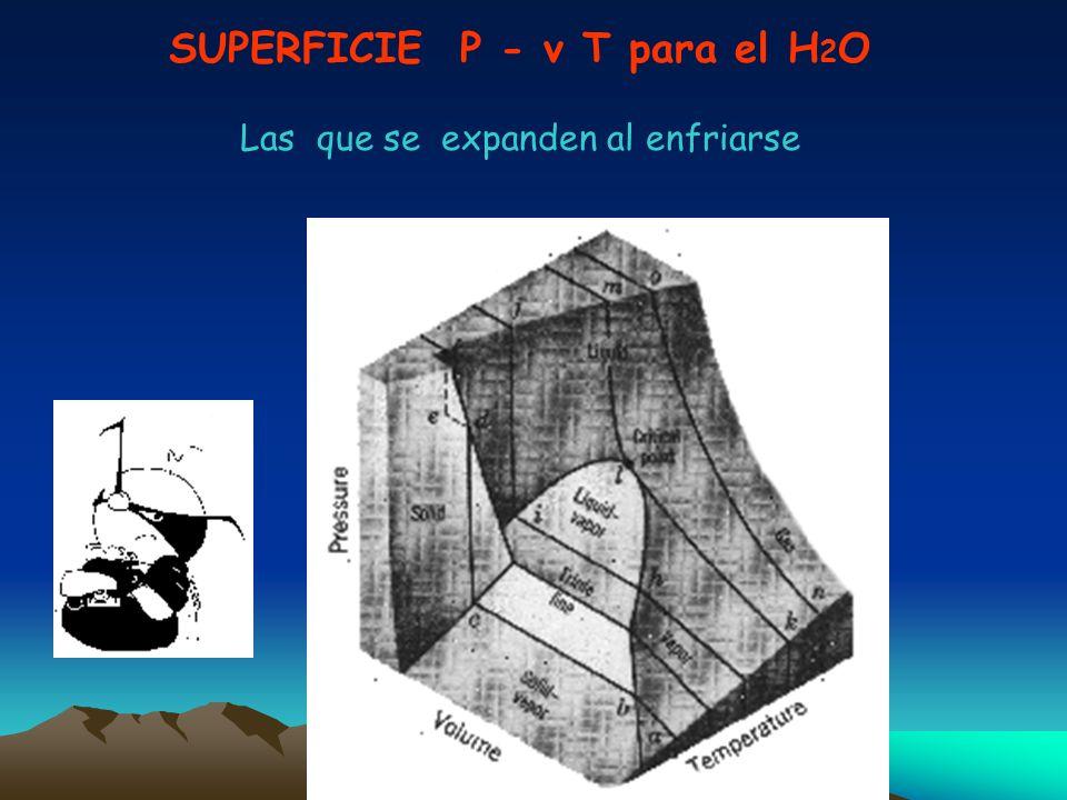 SUPERFICIE P - v T para el H 2 O Las que se expanden al enfriarse