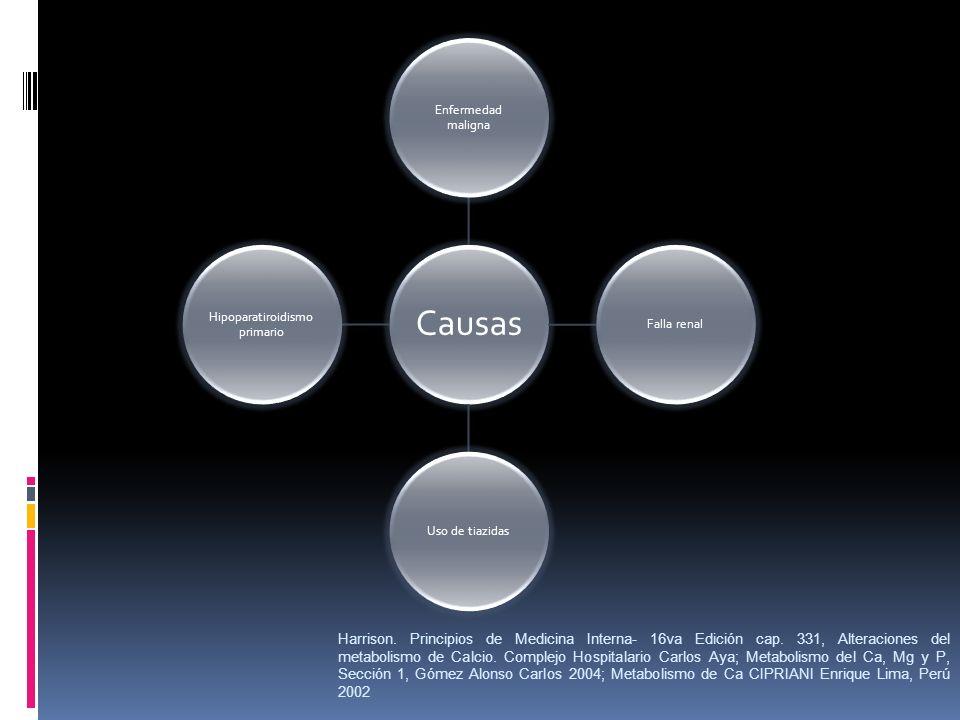 Causas Enfermedad maligna Falla renalUso de tiazidas Hipoparatiroidismo primario