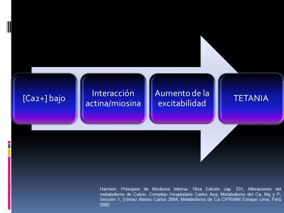 [Ca2+] bajo Interacción actina/miosina Aumento de la excitabilidad TETANIA