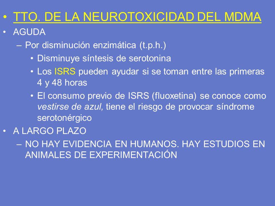 TTO. DE LA NEUROTOXICIDAD DEL MDMA AGUDA –Por disminución enzimática (t.p.h.) Disminuye síntesis de serotonina Los ISRS pueden ayudar si se toman entr