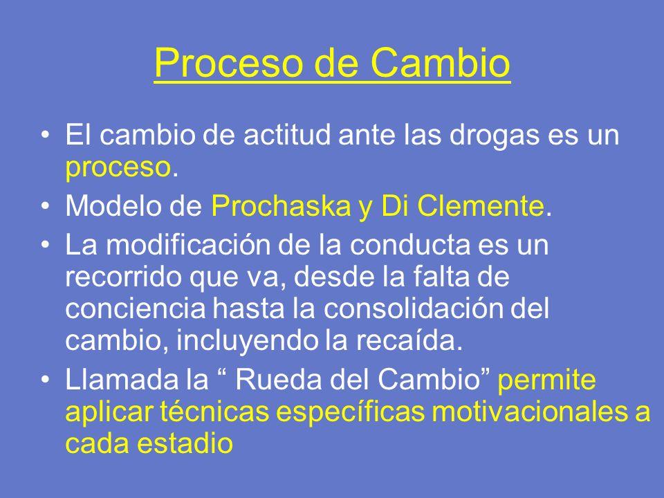 Proceso de Cambio El cambio de actitud ante las drogas es un proceso. Modelo de Prochaska y Di Clemente. La modificación de la conducta es un recorrid
