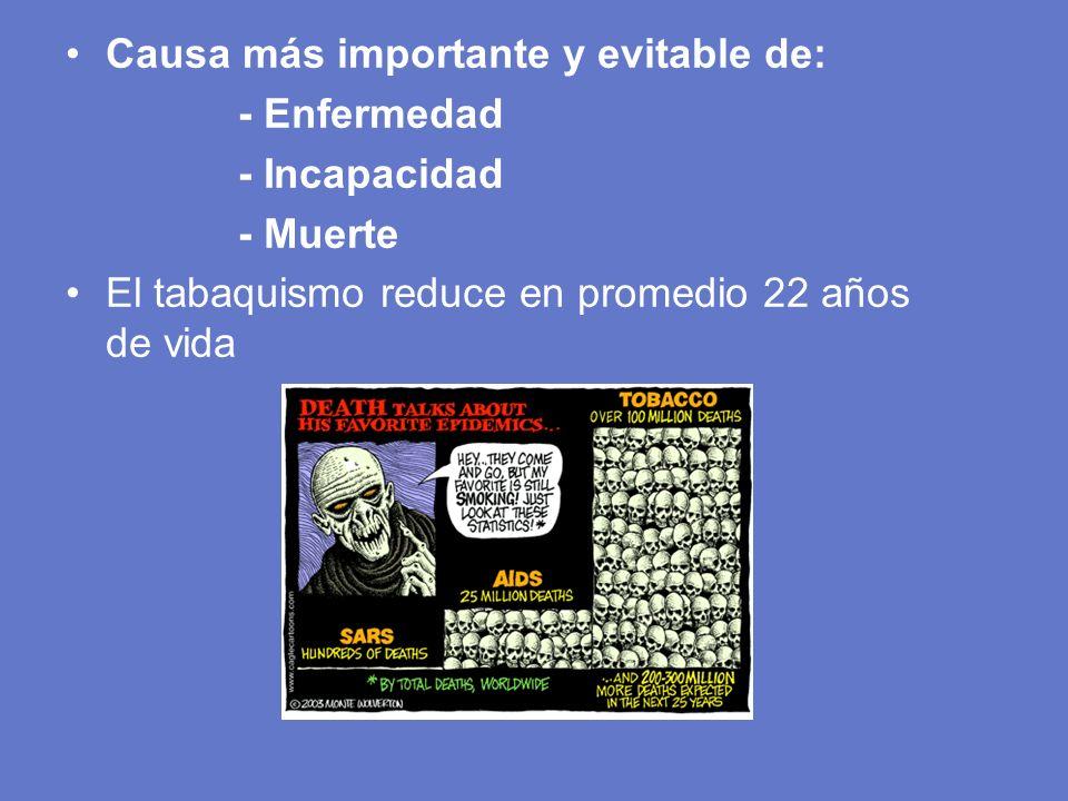 Causa más importante y evitable de: - Enfermedad - Incapacidad - Muerte El tabaquismo reduce en promedio 22 años de vida