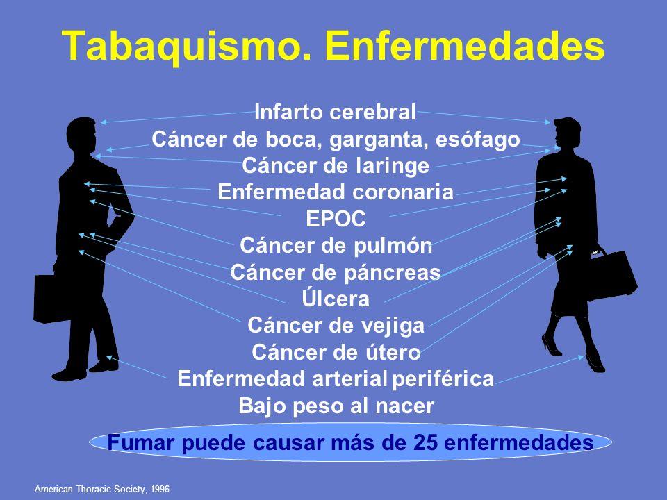 American Thoracic Society, 1996 Infarto cerebral Cáncer de boca, garganta, esófago Cáncer de laringe Enfermedad coronaria EPOC Cáncer de pulmón Cáncer