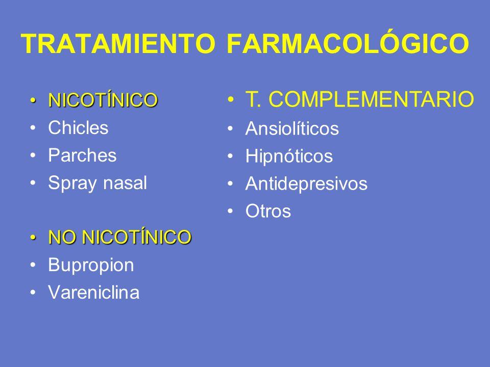 TRATAMIENTO FARMACOLÓGICO NICOTÍNICONICOTÍNICO Chicles Parches Spray nasal NO NICOTÍNICONO NICOTÍNICO Bupropion Vareniclina T. COMPLEMENTARIO Ansiolít