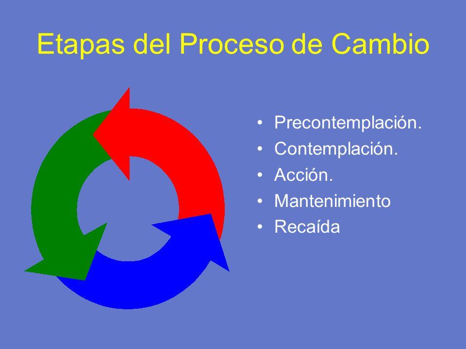 Etapas del Proceso de Cambio Precontemplación. Contemplación. Acción. Mantenimiento Recaída
