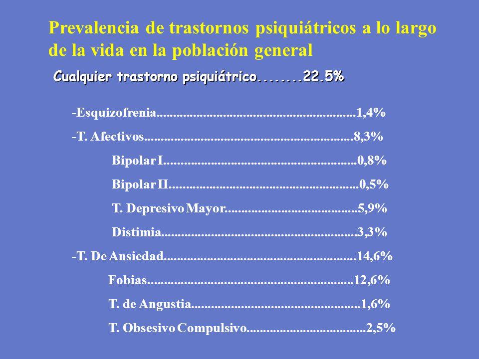 Prevalencia de trastornos psiquiátricos a lo largo de la vida en la población general Cualquier trastorno psiquiátrico........22.5% Cualquier trastorn