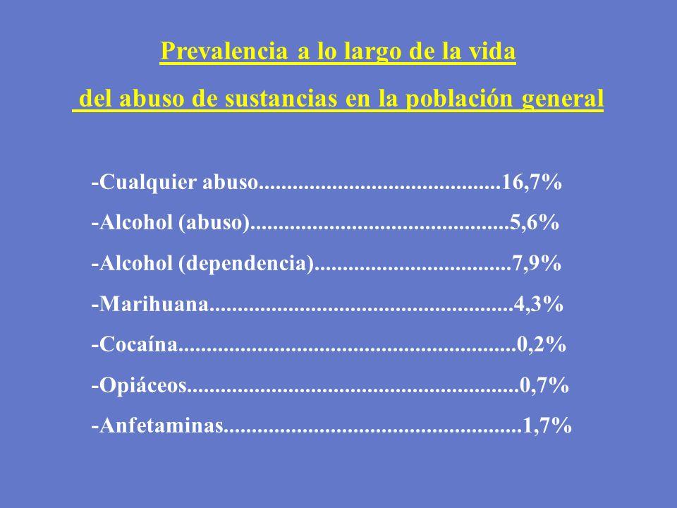 Prevalencia a lo largo de la vida del abuso de sustancias en la población general -Cualquier abuso...........................................16,7% -Al