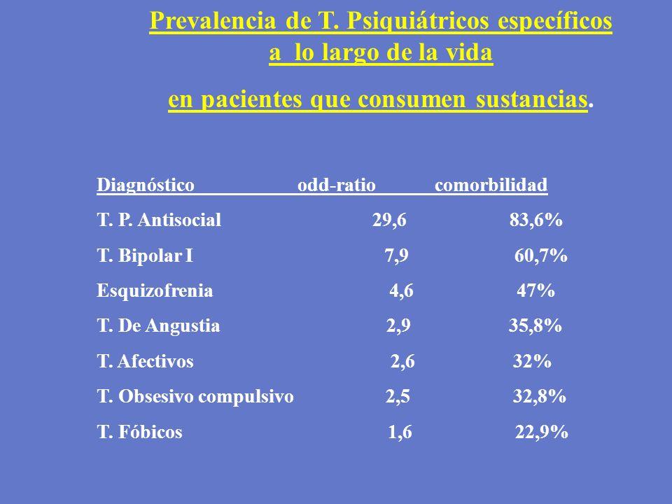 Prevalencia de T. Psiquiátricos específicos a lo largo de la vida en pacientes que consumen sustancias. Diagnóstico odd-ratio comorbilidad T. P. Antis