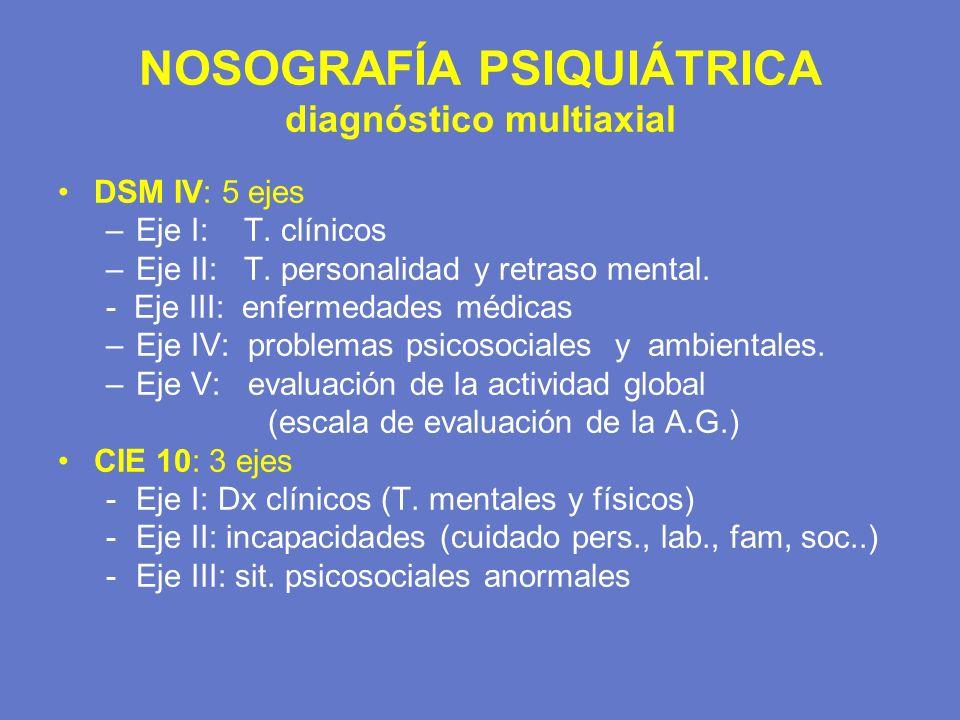 NOSOGRAFÍA PSIQUIÁTRICA diagnóstico multiaxial DSM IV: 5 ejes –Eje I: T. clínicos –Eje II: T. personalidad y retraso mental. - Eje III: enfermedades m