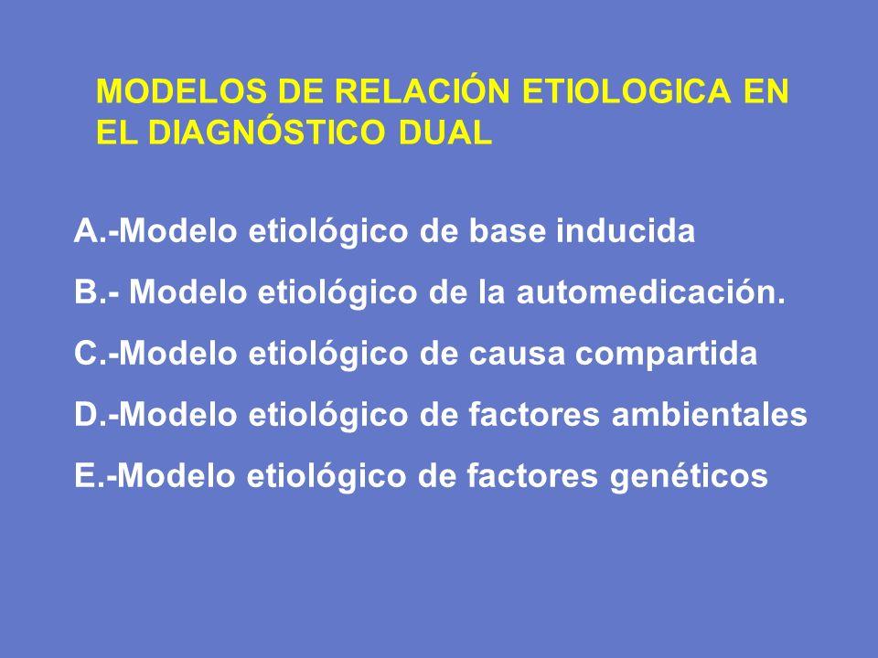 A.-Modelo etiológico de base inducida B.- Modelo etiológico de la automedicación. C.-Modelo etiológico de causa compartida D.-Modelo etiológico de fac