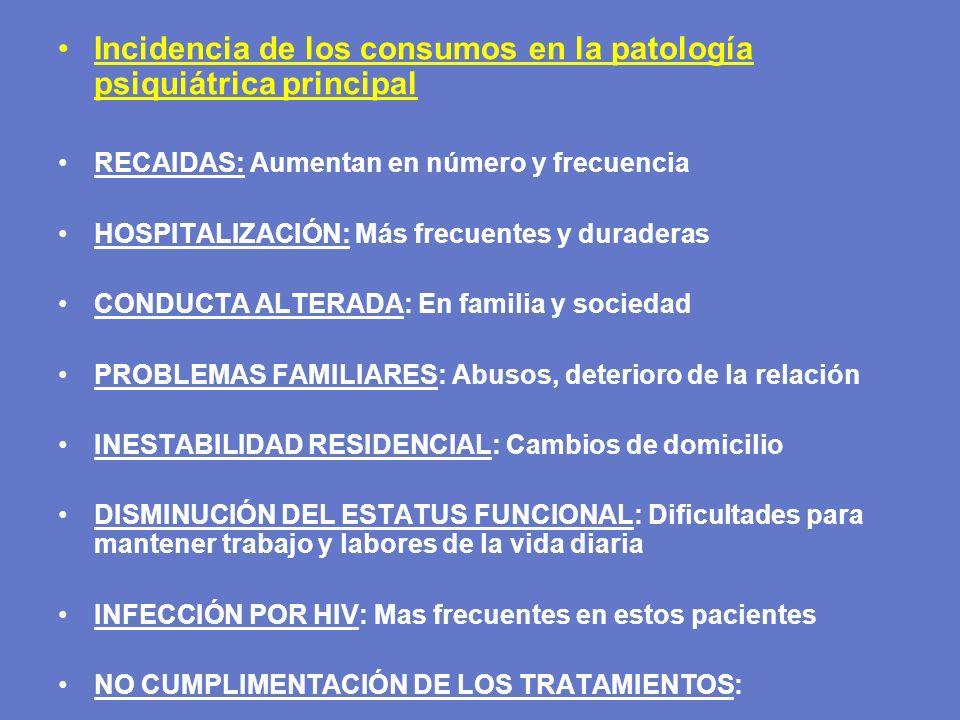 Incidencia de los consumos en la patología psiquiátrica principal RECAIDAS: Aumentan en número y frecuencia HOSPITALIZACIÓN: Más frecuentes y duradera