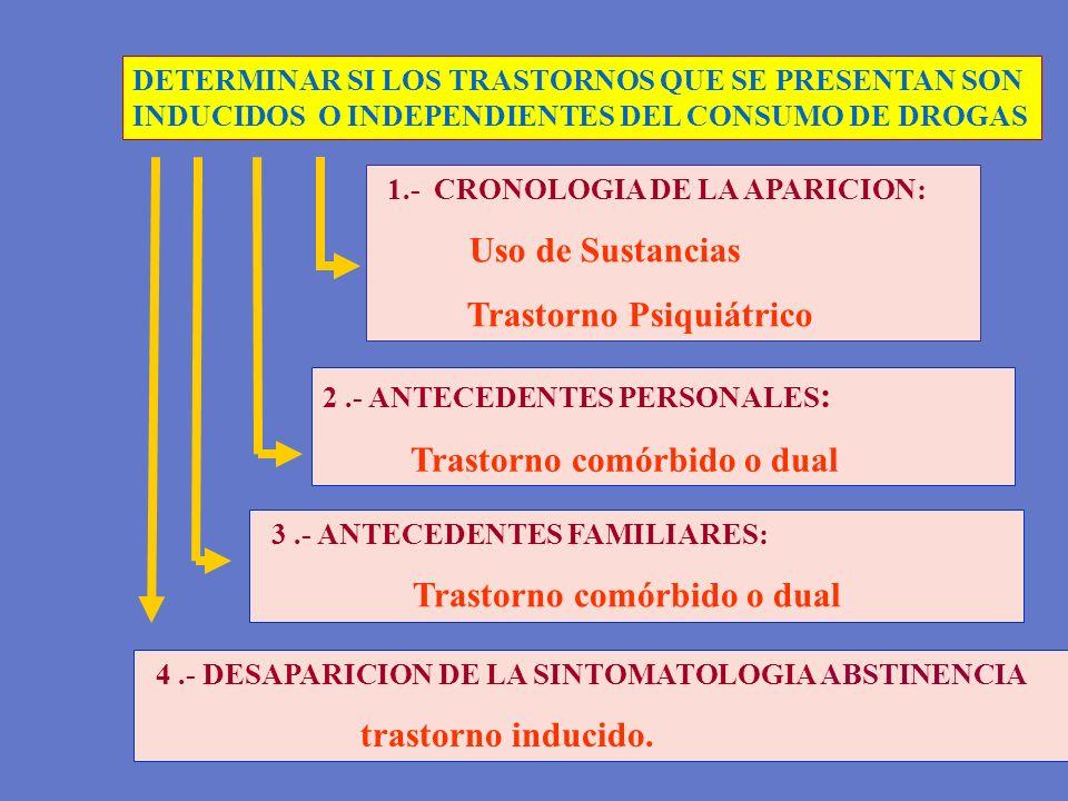 4.- DESAPARICION DE LA SINTOMATOLOGIA ABSTINENCIA trastorno inducido. DETERMINAR SI LOS TRASTORNOS QUE SE PRESENTAN SON INDUCIDOS O INDEPENDIENTES DEL