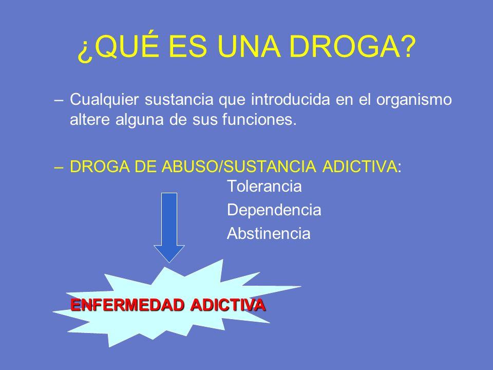 ¿QUÉ ES UNA DROGA? –Cualquier sustancia que introducida en el organismo altere alguna de sus funciones. –DROGA DE ABUSO/SUSTANCIA ADICTIVA: Tolerancia