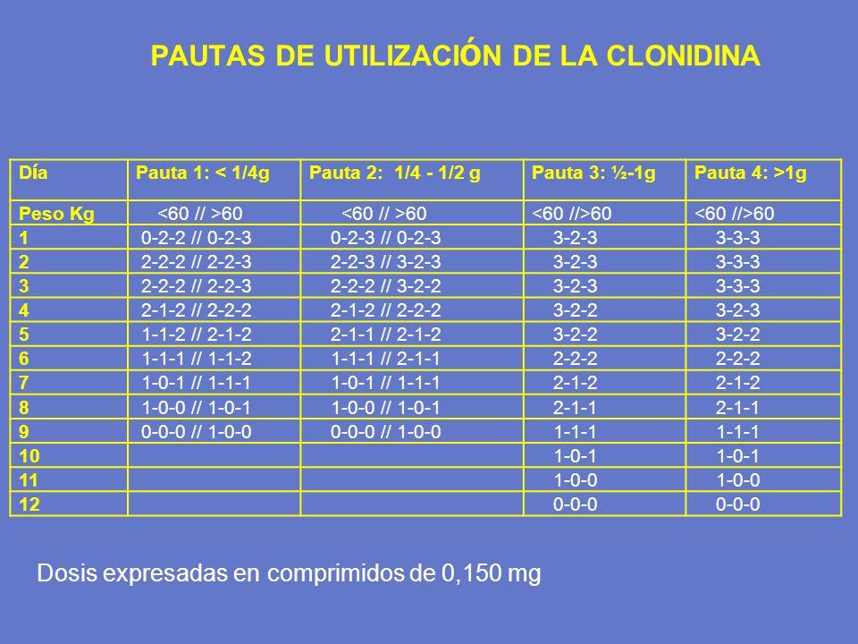 PAUTAS DE UTILIZACI Ó N DE LA CLONIDINA DíaDía Pauta 1: < 1/4gPauta 2: 1/4 - 1/2 gPauta 3: ½-1gPauta 4: >1g Peso Kg 60 1 0-2-2 // 0-2-3 0-2-3 // 0-2-3