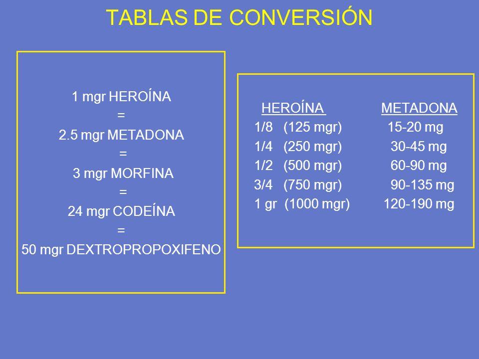 TABLAS DE CONVERSIÓN 1 mgr HEROÍNA = 2.5 mgr METADONA = 3 mgr MORFINA = 24 mgr CODEÍNA = 50 mgr DEXTROPROPOXIFENO HEROÍNA METADONA 1/8 (125 mgr) 15-20