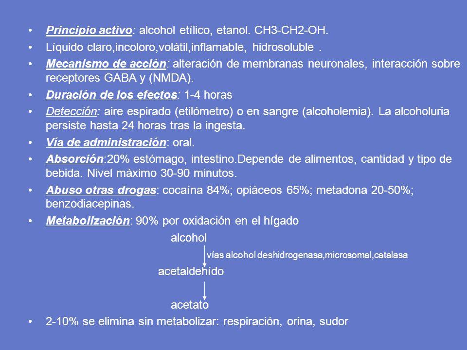 Principio activo: alcohol etílico, etanol. CH3-CH2-OH. Líquido claro,incoloro,volátil,inflamable, hidrosoluble. Mecanismo de acción: alteración de mem