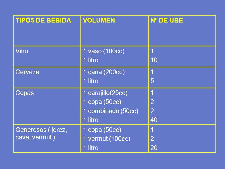TIPOS DE BEBIDAVOLUMENNº DE UBE Vino1 vaso (100cc) 1 litro 1 10 Cerveza1 caña (200cc) 1 litro 1515 Copas1 carajillo(25cc) 1 copa (50cc) 1 combinado (5