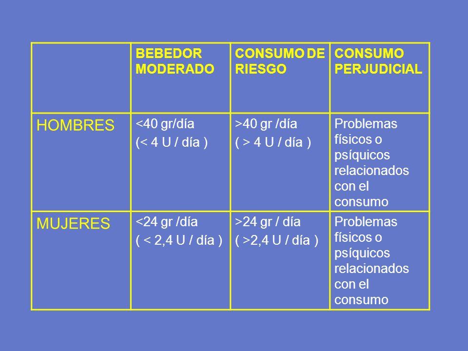 BEBEDOR MODERADO CONSUMO DE RIESGO CONSUMO PERJUDICIAL HOMBRES <40 gr/día (< 4 U / día ) >40 gr /día ( > 4 U / día ) Problemas físicos o psíquicos rel