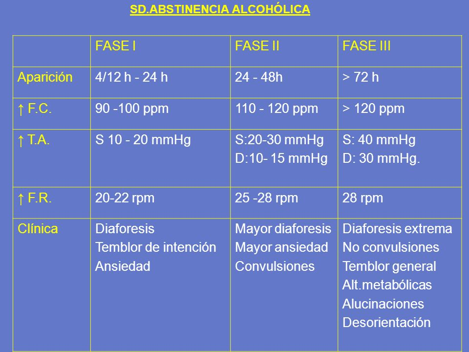 FASE IFASE IIFASE III Aparición4/12 h - 24 h24 - 48h> 72 h F.C.90 -100 ppm110 - 120 ppm> 120 ppm T.A.S 10 - 20 mmHgS:20-30 mmHg D:10- 15 mmHg S: 40 mm