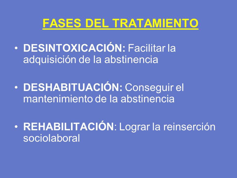 FASES DEL TRATAMIENTO DESINTOXICACIÓN: Facilitar la adquisición de la abstinencia DESHABITUACIÓN: Conseguir el mantenimiento de la abstinencia REHABIL