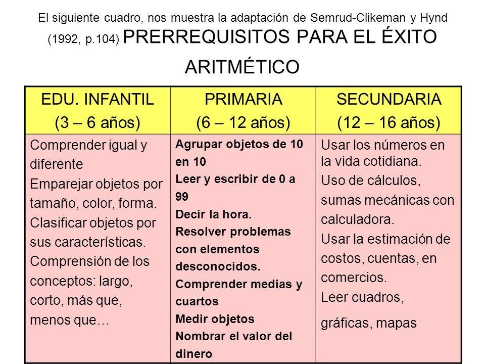El siguiente cuadro, nos muestra la adaptación de Semrud-Clikeman y Hynd (1992, p.104) PRERREQUISITOS PARA EL ÉXITO ARITMÉTICO EDU. INFANTIL (3 – 6 añ