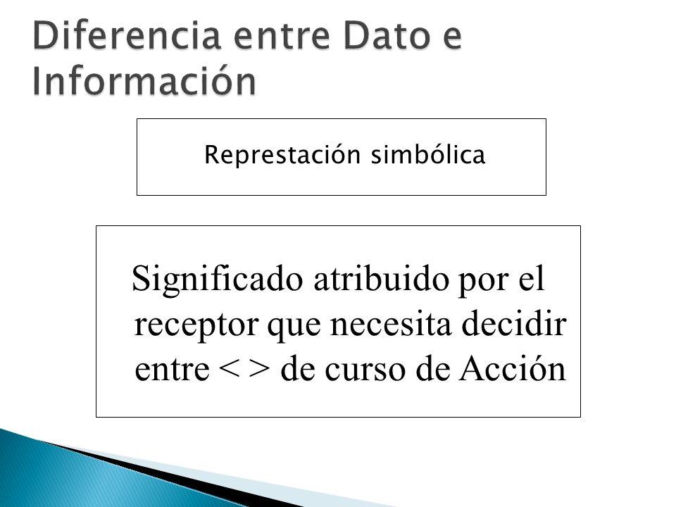 Represtación simbólica Significado atribuido por el receptor que necesita decidir entre de curso de Acción