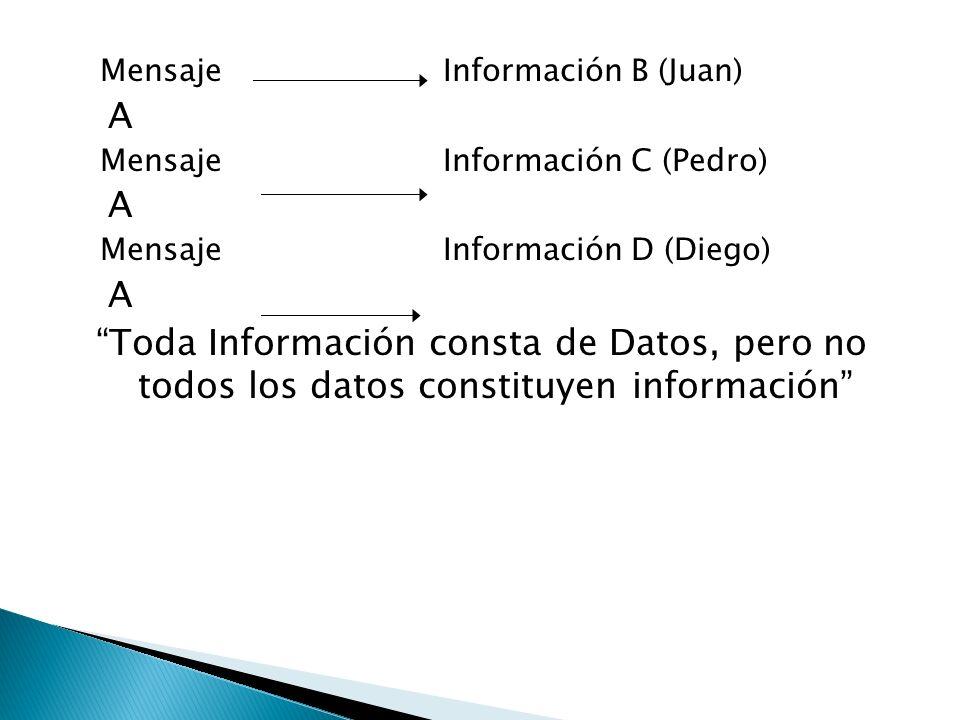 MensajeInformación B (Juan) A MensajeInformación C (Pedro) A MensajeInformación D (Diego) A Toda Información consta de Datos, pero no todos los datos constituyen información