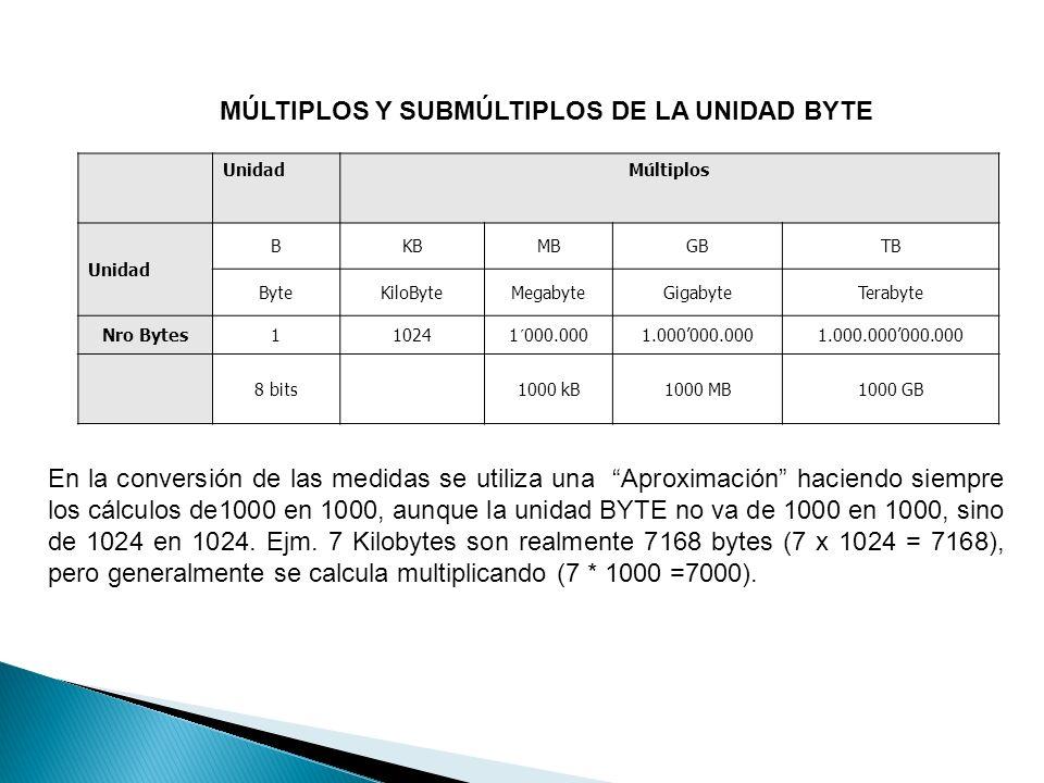 MÚLTIPLOS Y SUBMÚLTIPLOS DE LA UNIDAD BYTE UnidadMúltiplos Unidad BKBMBGBTB ByteKiloByteMegabyteGigabyteTerabyte Nro Bytes110241´000.0001.000000.0001.000.000000.000 8 bits1000 kB1000 MB1000 GB En la conversión de las medidas se utiliza una Aproximación haciendo siempre los cálculos de1000 en 1000, aunque la unidad BYTE no va de 1000 en 1000, sino de 1024 en 1024.
