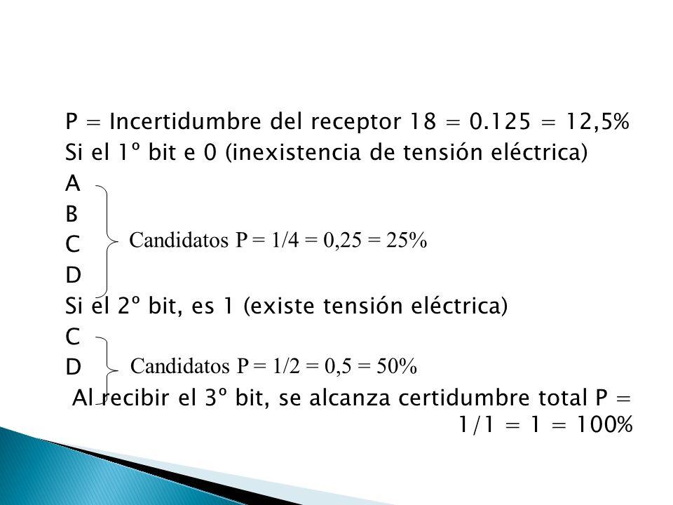 P = Incertidumbre del receptor 18 = 0.125 = 12,5% Si el 1º bit e 0 (inexistencia de tensión eléctrica) A B C D Si el 2º bit, es 1 (existe tensión eléctrica) C D Al recibir el 3º bit, se alcanza certidumbre total P = 1/1 = 1 = 100% Candidatos P = 1/4 = 0,25 = 25% Candidatos P = 1/2 = 0,5 = 50%