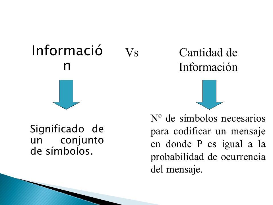 Informació n Significado de un conjunto de símbolos.