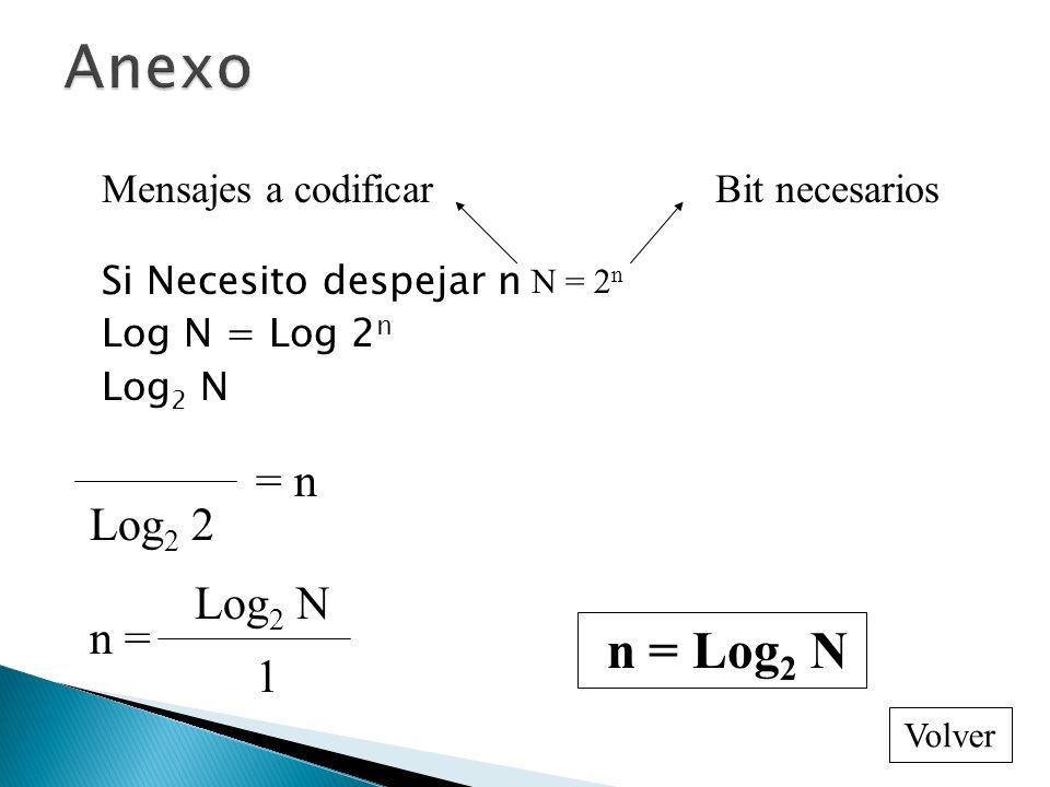 Si Necesito despejar n Log N = Log 2 n Log 2 N Mensajes a codificarBit necesarios N = 2 n Log 2 2 = n n = Log 2 N 1 n = Log 2 N Volver