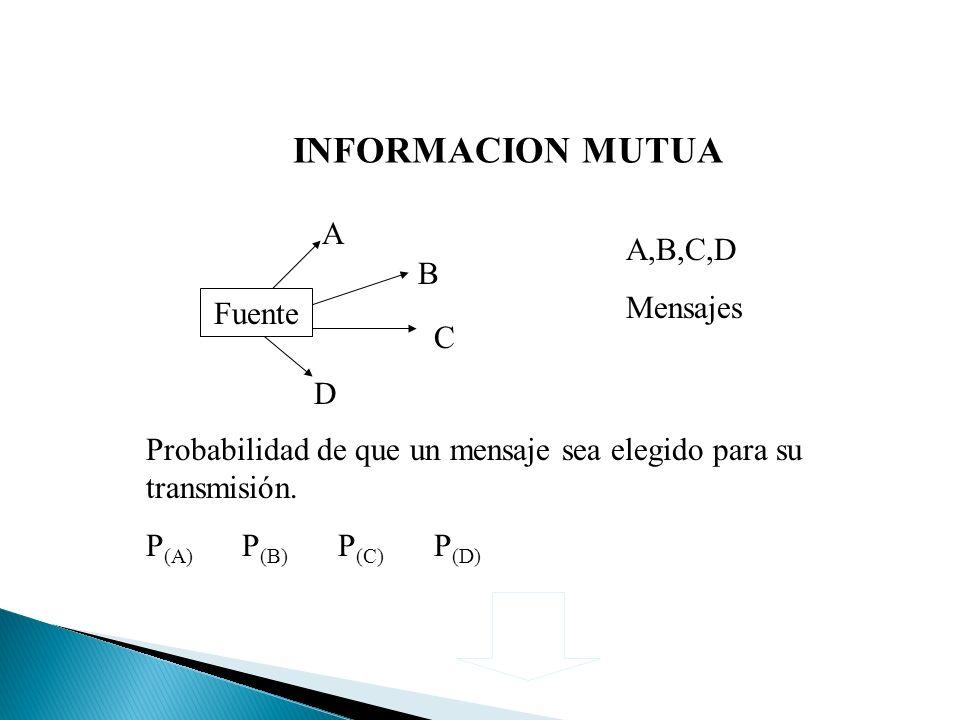 INFORMACION MUTUA Fuente D C B A A,B,C,D Mensajes Probabilidad de que un mensaje sea elegido para su transmisión.