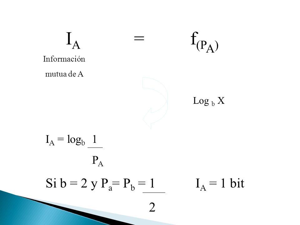 I A = f (P A ) Información mutua de A Log b X I A = log b 1 P A Si b = 2 y P a = P b = 1I A = 1 bit 2