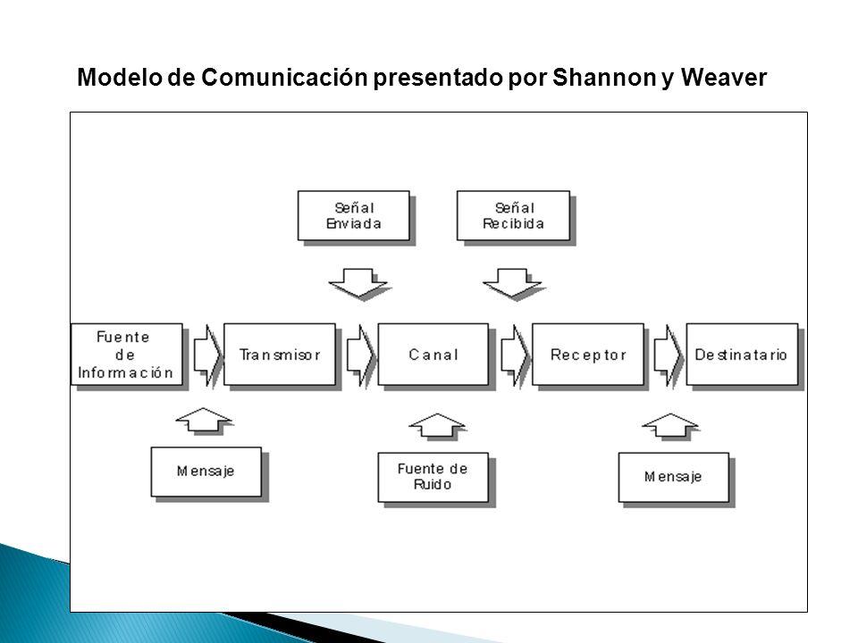 Modelo de Comunicación presentado por Shannon y Weaver
