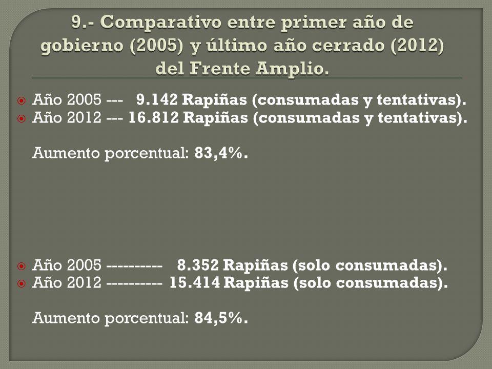 Año 2005 --- 9.142 Rapiñas (consumadas y tentativas).