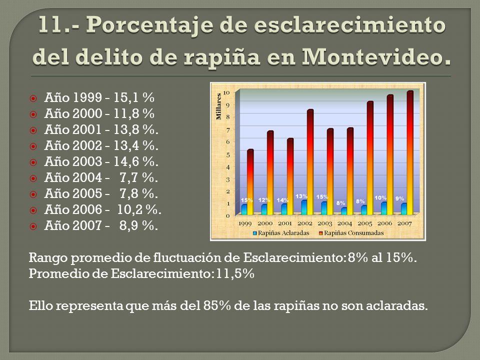 Año 1999 - 15,1 % Año 2000 - 11,8 % Año 2001 - 13,8 %.