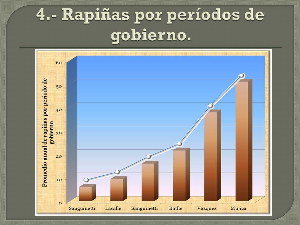 Período 1985-89 1990-94 1995-99 2000-04 2005-09 2010-12 Rapiñas 1.894 2.736 5.000 7.063 10.580 16.060 Sanguinetti Lacalle Sanguinetti Batlle Vázquez Mujica