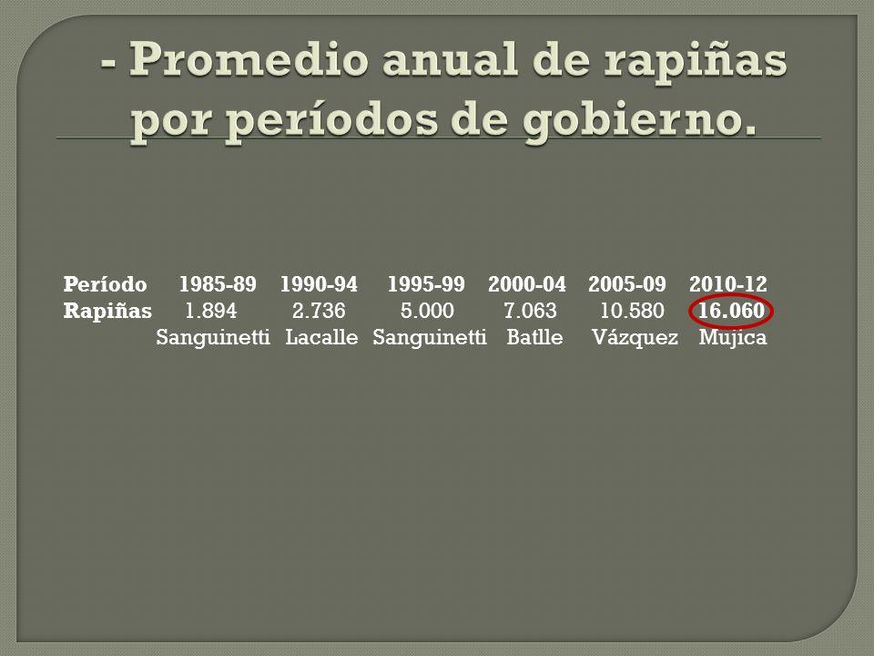 Período 1985-89 1990-94 1995-99 2000-04 2005-09 2010-12 Rapiñas 8.458 13.655 24.980 35.314 52.902 48.181* Sanguinetti Lacalle Sanguinetti Batlle Vázquez Mujica *Período sin concluir.