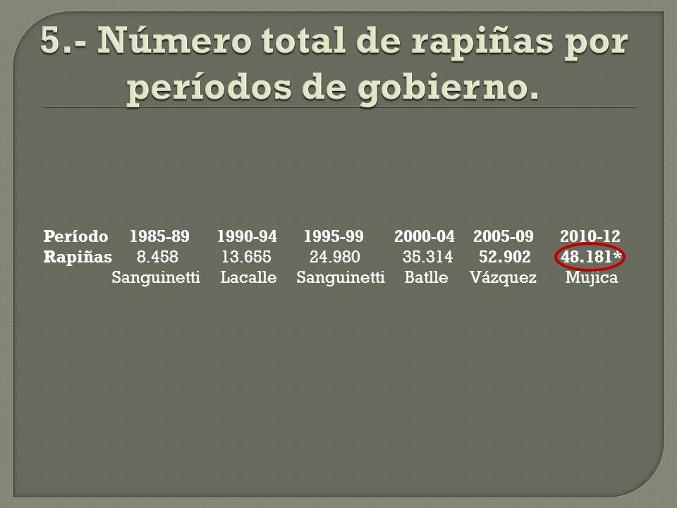 1989 1994 1999 2004 2009 2012 6,0 9,4 16,0 21,6 37,9 51,0 Sanguinetti Lacalle Sanguinetti Batlle Vázquez Mujica