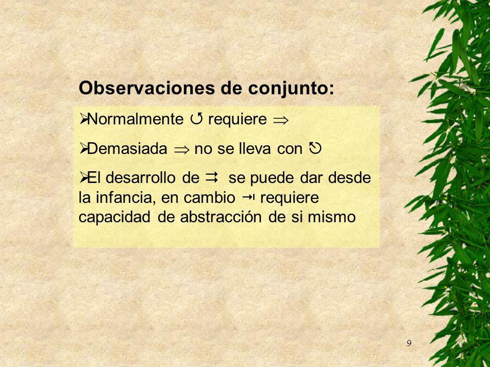 9 Observaciones de conjunto: Normalmente requiere Demasiada no se lleva con El desarrollo de se puede dar desde la infancia, en cambio requiere capaci