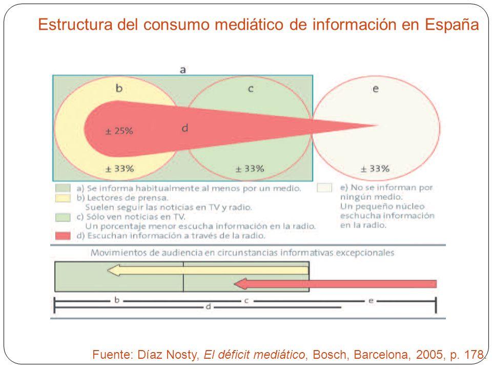 Estructura del consumo mediático de información en España Fuente: Díaz Nosty, El déficit mediático, Bosch, Barcelona, 2005, p. 178.