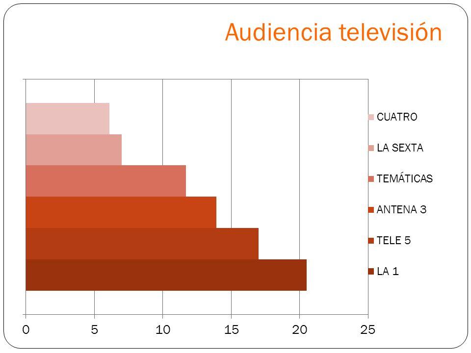 Audiencia televisión